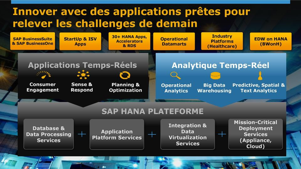 Engagement Sense & Respond Planning & Optimization Operational Analytics Big Data Predictive, Spatial & Warehousing Text Analytics SAP HANA PLATEFORME