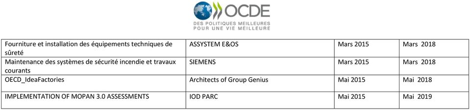 SIEMENS Mars 2015 Mars 2018 courants OECD_IdeaFactories Architects of Group
