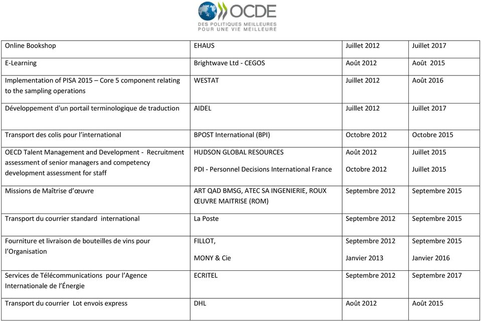 OECD Talent Management and Development - Recruitment assessment of senior managers and competency development assessment for staff HUDSON GLOBAL RESOURCES PDI - Personnel Decisions International