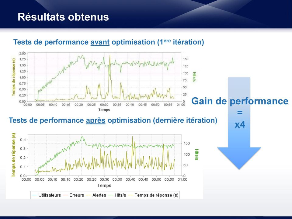 Tests de performance après optimisation