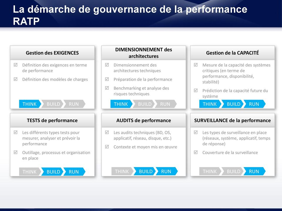 performance, disponibilité, stabilité) Prédiction de la capacité future du système THINK BUILD RUN THINK BUILD RUN THINK BUILD RUN TESTS de performance AUDITS de performance SURVEILLANCE de la