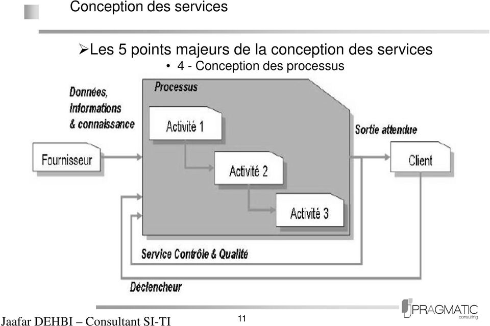 conception des services 4