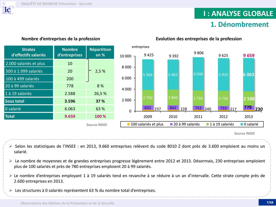 659 100 % Source INSEE 10 000 8 000 6 000 4 000 2 000 0 entreprises I : ANALYSE GLOBALE 1.