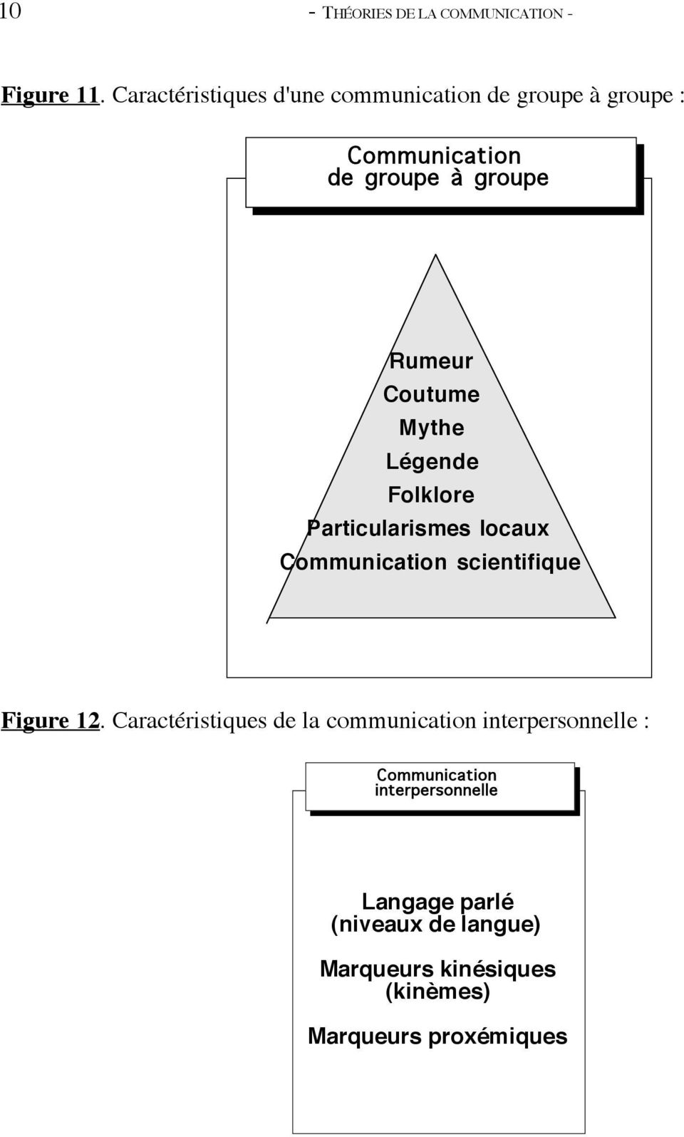 Coutume Mythe Légende Folklore Particularismes locaux Communication scientifique Figure 12.