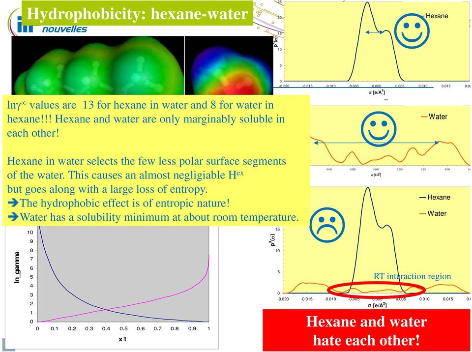 The hydrophobic effect is of entropic nature! 20 12 Water has a solubility minimum at about room temperature. 11 15 10 18 ln_gamma 9 8 7 6 5 4 3 2 1 0 0 0.1 0.2 0.3 0.4 0.5 0.6 0.7 0.8 0.