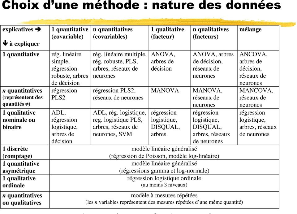 asymétrique 1 qualitative ordinale n quantitatives (covariables) rég. linéaire multiple, rég.