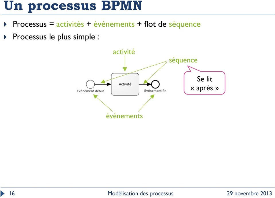 séquence Processus le plus simple :
