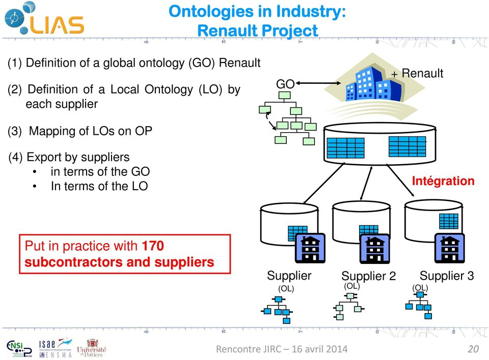 OP (4) Export by suppliers intermsofthego IntermsoftheLO GO + Renault Intégration Put