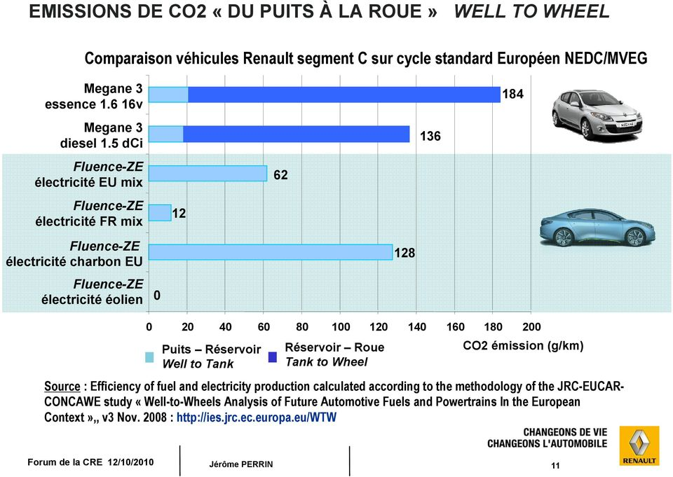 180 200 Puits Réservoir Réservoir Roue CO2 émission (g/km) Well to Tank Tank to Wheel Source : Efficiency of fuel and electricity production calculated according to the