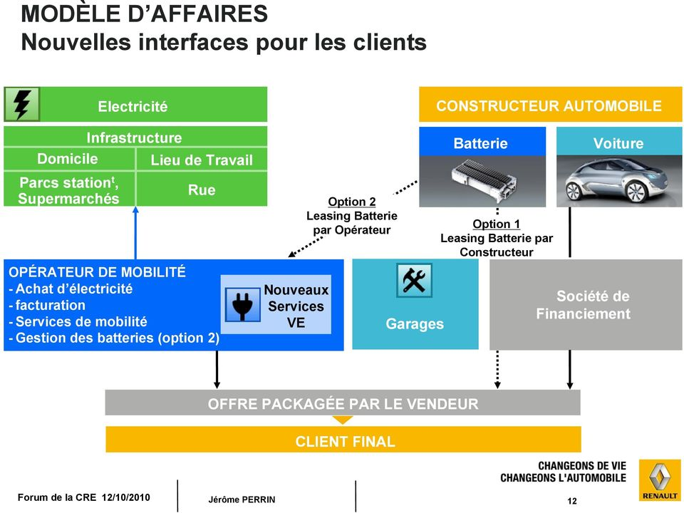 (option 2) Nouveaux Services VE Option 2 Leasing Batterie par Opérateur Garages CONSTRUCTEUR AUTOMOBILE Batterie Option 1