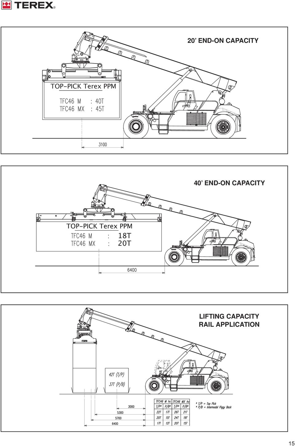 END-ON CAPACITY LIFTING