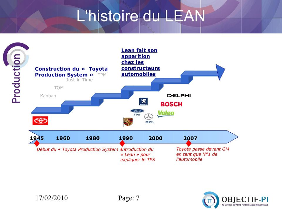 1990 2000 Début du «Toyota Production System» Introduction du «Lean» pour expliquer