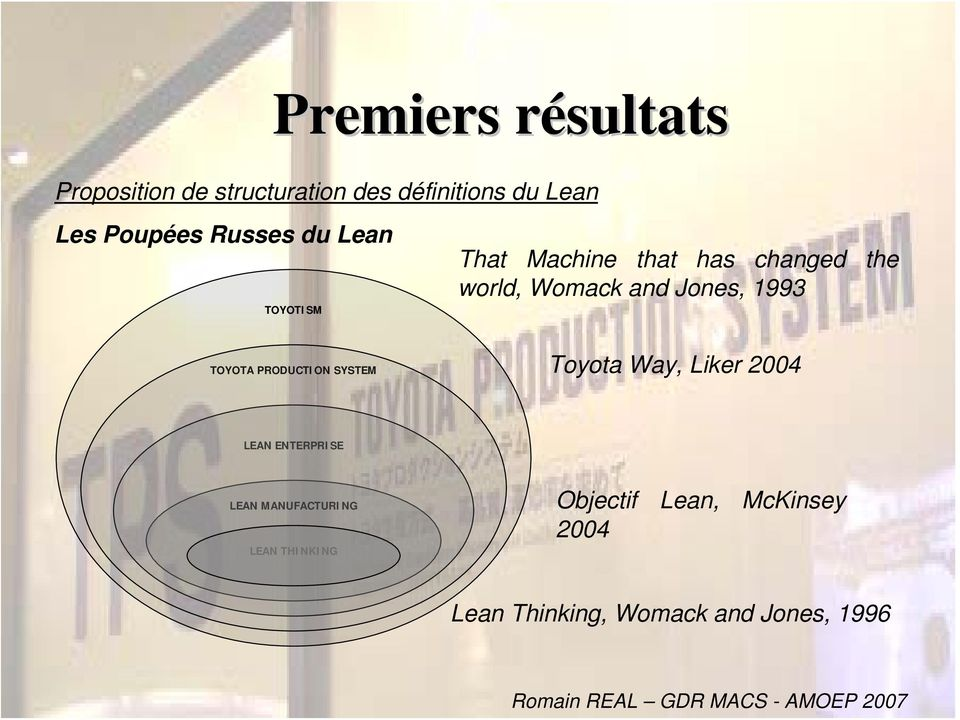 Jones, 1993 TOYOTA PRODUCTION SYSTEM Toyota Way, Liker 2004 LEAN ENTERPRISE LEAN