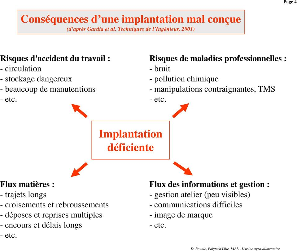 Risques de maladies professionnelles : -bruit - pollution chimique - manipulations contraignantes, TMS -etc.