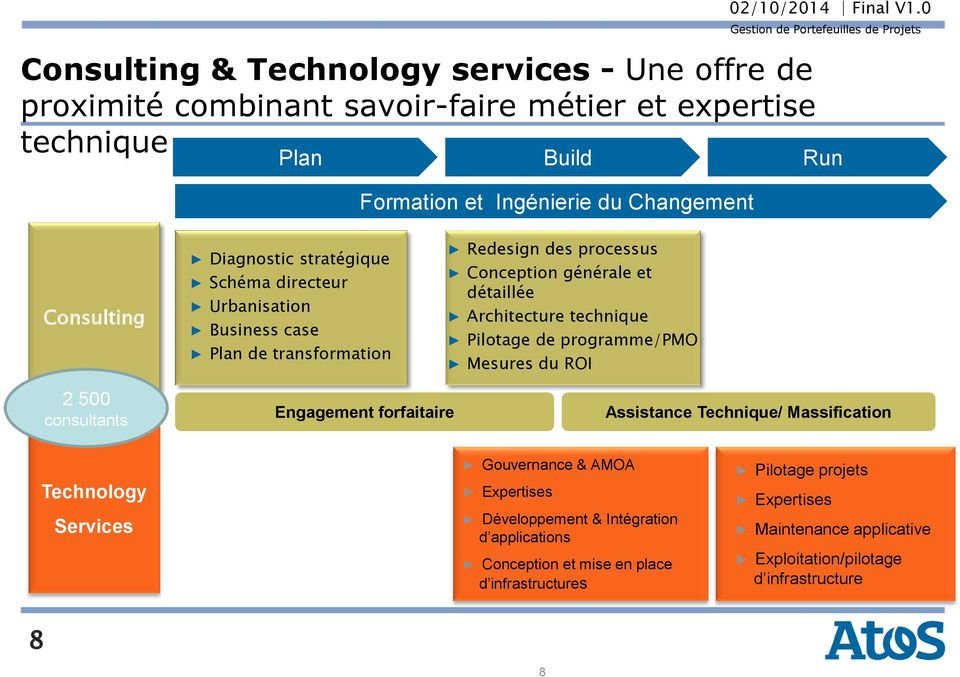 technique Pilotage de programme/pmo Mesures du ROI 2 500 consultants Engagement forfaitaire Assistance Technique/ Massification Technology Services Gouvernance & AMOA
