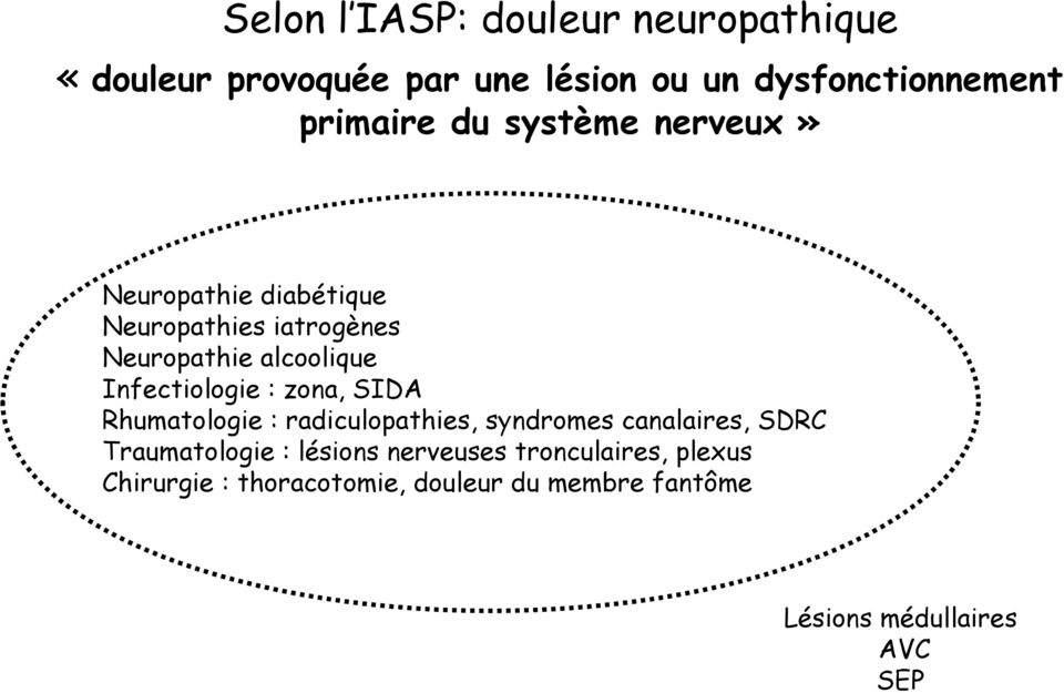 : zona, SIDA Rhumatologie : radiculopathies, syndromes canalaires, SDRC Traumatologie : lésions