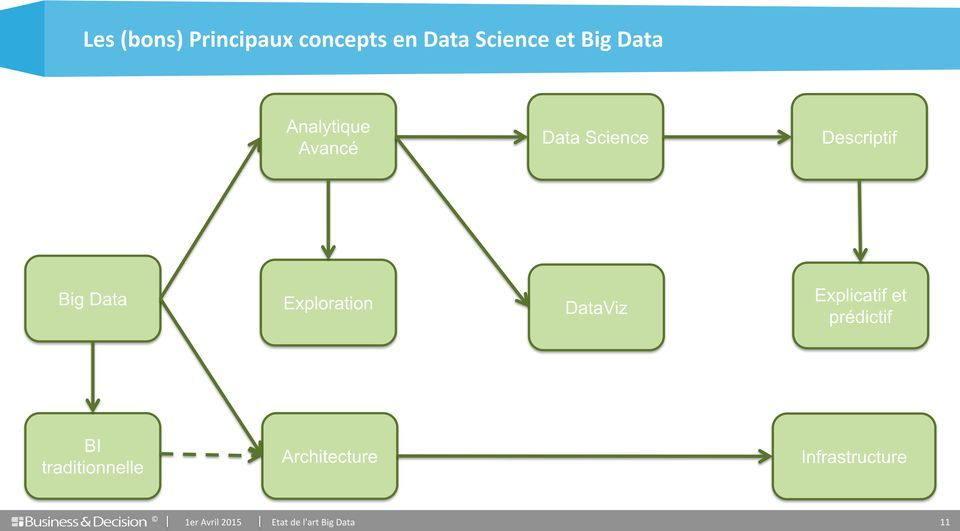 Big Data Exploration DataViz Explicatif et