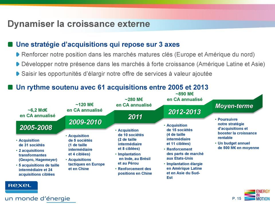 en CA annualisé 2005-2008 Acquisition de 31 sociétés 2 acquisitions transformantes (Gexpro, Hagemeyer) 5 acquisitions de taille intermédiaire et 24 acquisitions ciblées ~120 M en CA annualisé