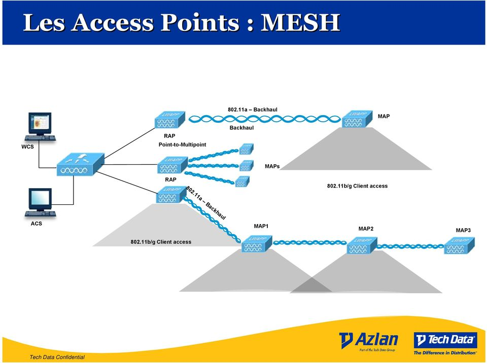 Backhaul MAPs RAP 802.11b/g Client access 802.