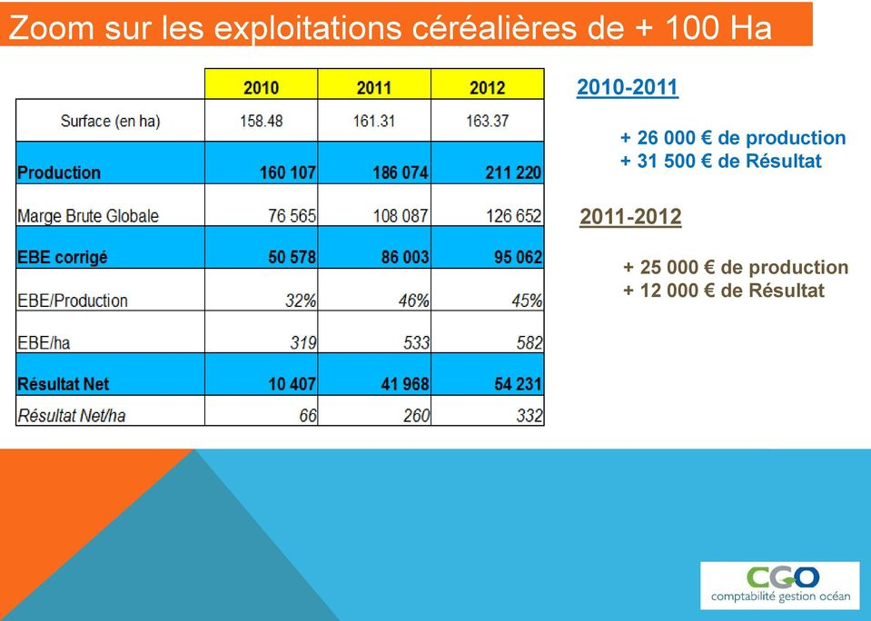 production + 31 500 de Résultat