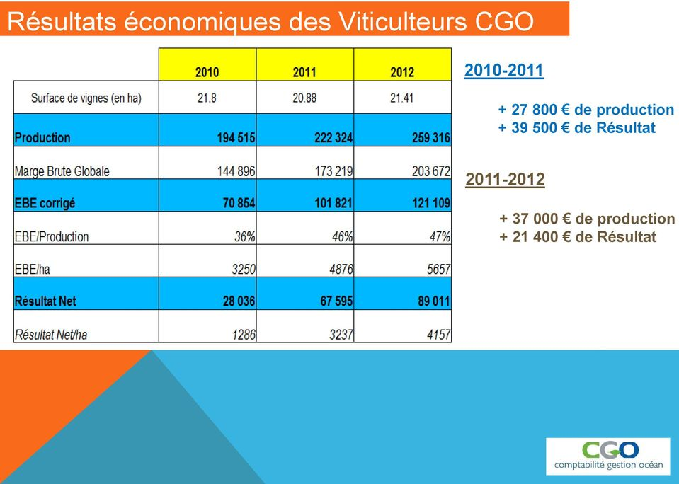 de production + 39 500 de Résultat