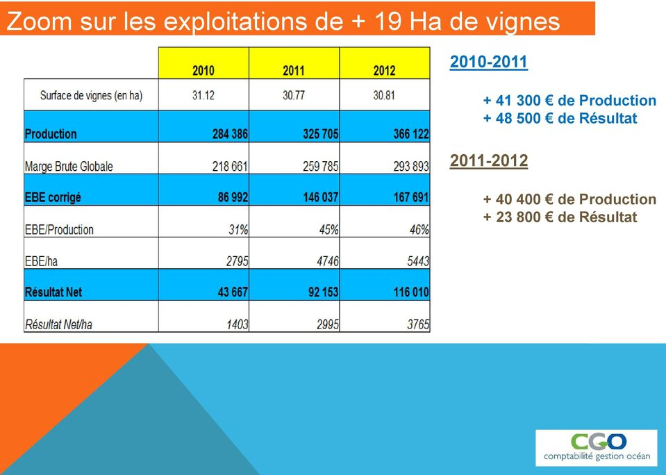 Production + 48 500 de Résultat