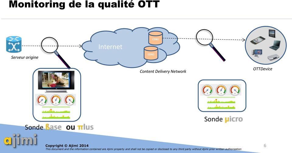 CDN1 Content Delivery Network