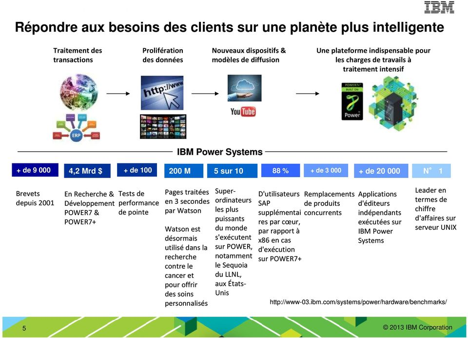 POWER7+ Tests de performance de pointe Pages traitées en 3 secondes par Watson Watson est désormais utilisédansla recherche contrele cancer et pour offrir des soins personnalisés Superordinateurs les