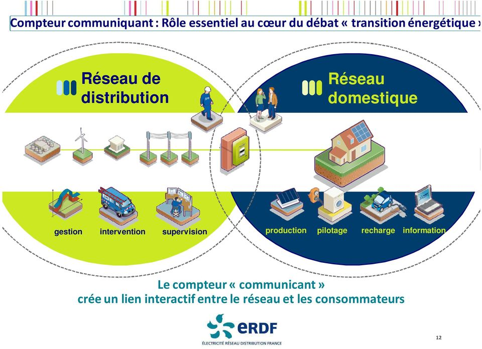 intervention supervision production pilotage recharge information Le