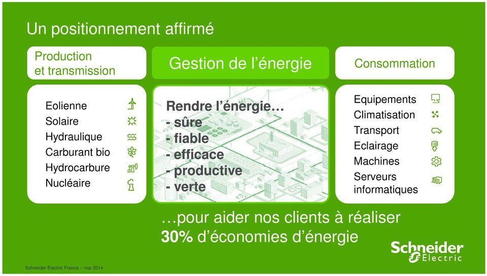 fiable - efficace - productive - verte Consommation Equipements Climatisation Transport