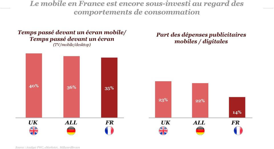 (TV/mobile/desktop) Part des dépenses publicitaires mobiles / digitales 40% 36%