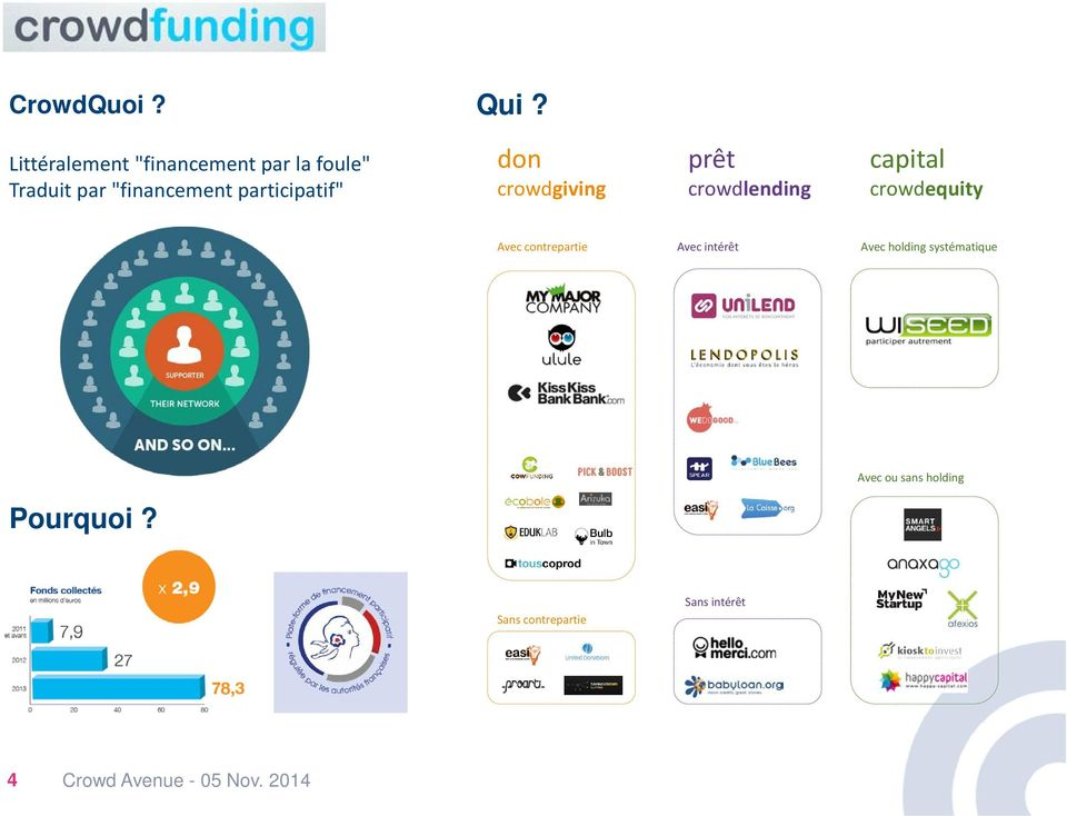 "participatif"" don crowdgiving prêt crowdlending capital crowdequity Avec"