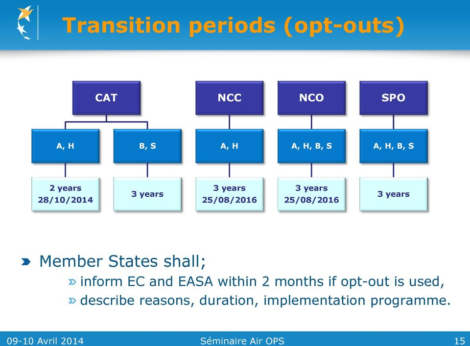 Member States shall; inform EC and EASA within 2 months if opt-out is used,