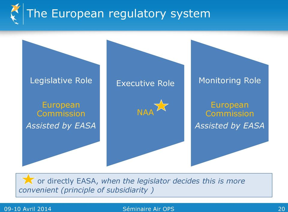 Assisted by EASA or directly EASA, when the legislator decides this is