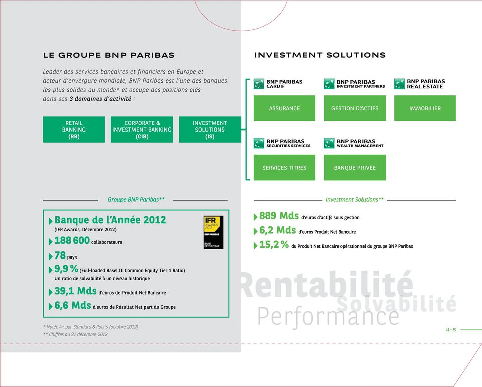 privée Groupe BNP Paribas** Banque de l Année 2012 (IFR Awards, Décembre 2012) 188 600 collaborateurs 78 pays 9,9 % (Full-loaded Basel III Common Equity Tier 1 Ratio) Un ratio de solvabilité à un