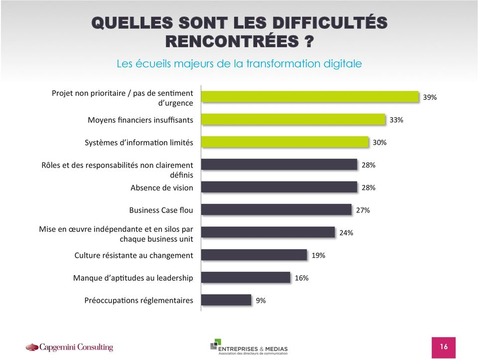 39% Systèmes Limita2ons d informa2on of IT systems limités Rôles Roles et and des responsabilités responsibili2es non are clairement not clear définis Absence Lack of de vision Unclear Business