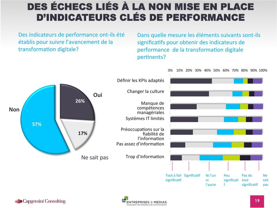 0% 10% 20% 30% 40% 50% 60% 70% 80% 90% 100% Définir Definishing les KPIs the adaptés right KPIs Non 57% 26% 17% Oui Changer la culture Changing the culture Manque de Lack of management compétences
