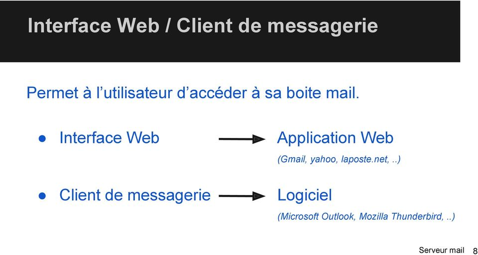 Interface Web Application Web Client de messagerie