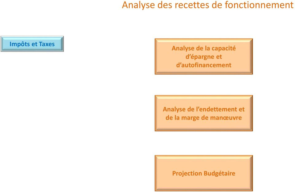 d autofinancement Analyse de l endettement et