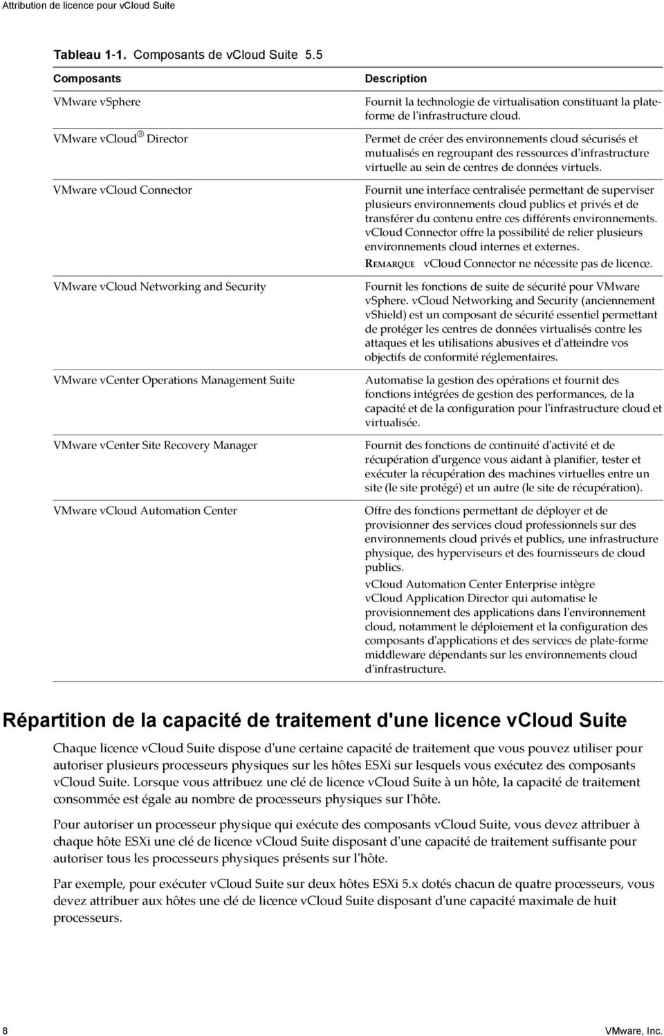vcloud Automation Center Description Fournit la technologie de virtualisation constituant la plateforme de l'infrastructure cloud.