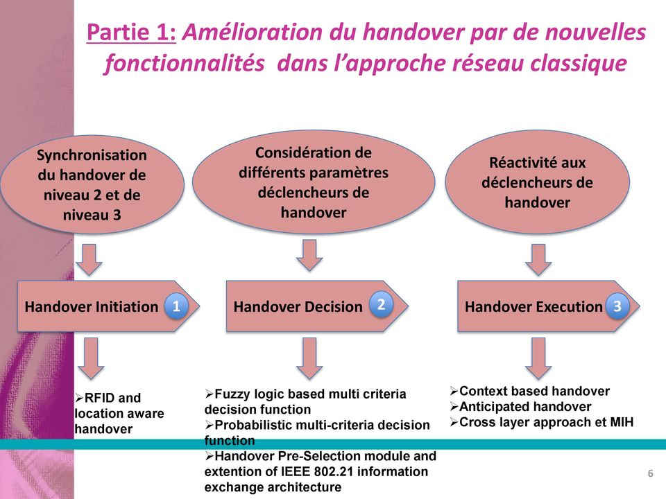 Handover Execution 3 RFID and location aware handover Fuzzy logic based multi criteria decision function Probabilistic multi-criteria decision function