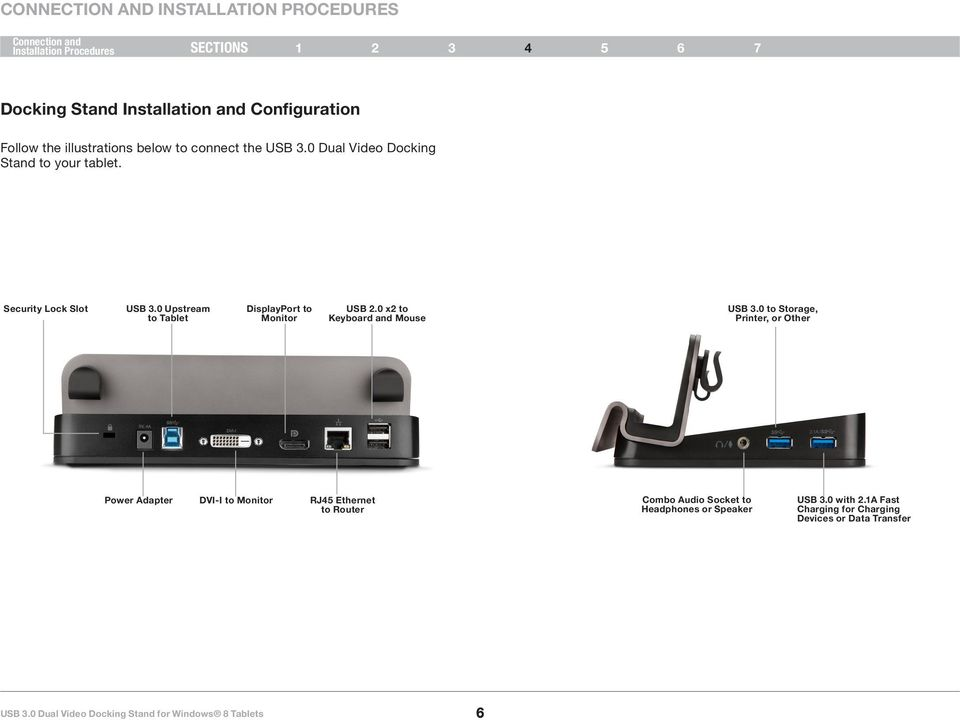 0 Upstream to Tablet DisplayPort to Monitor USB 2.0 x2 to Keyboard and Mouse USB 3.