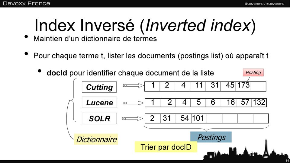 identifier chaque document de la liste Cutting 1 2 4 11 31 45 173 Posting