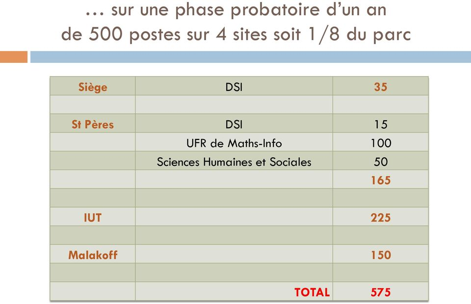Pères DSI 15 UFR de Maths-Info 100 Sciences