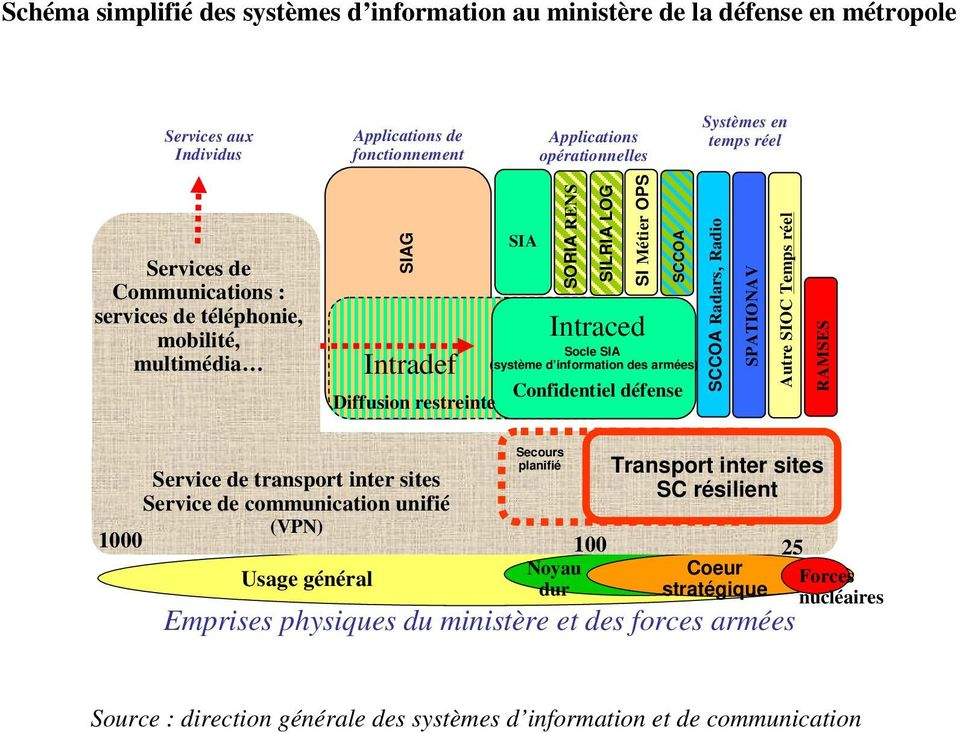 Confidentiel défense SCCOA Radars, Radio SPATIONAV Autre SIOC Temps réel RAMSES Service de transport inter sites Service de communication unifié (VPN) Secours planifié Transport inter sites SC