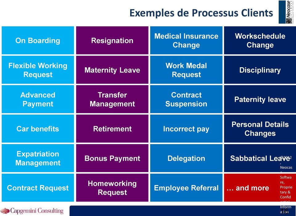 benefits Retirement Incorrect pay Personal Details Changes Expatriation Management Contract Request Bonus Payment Homeworking