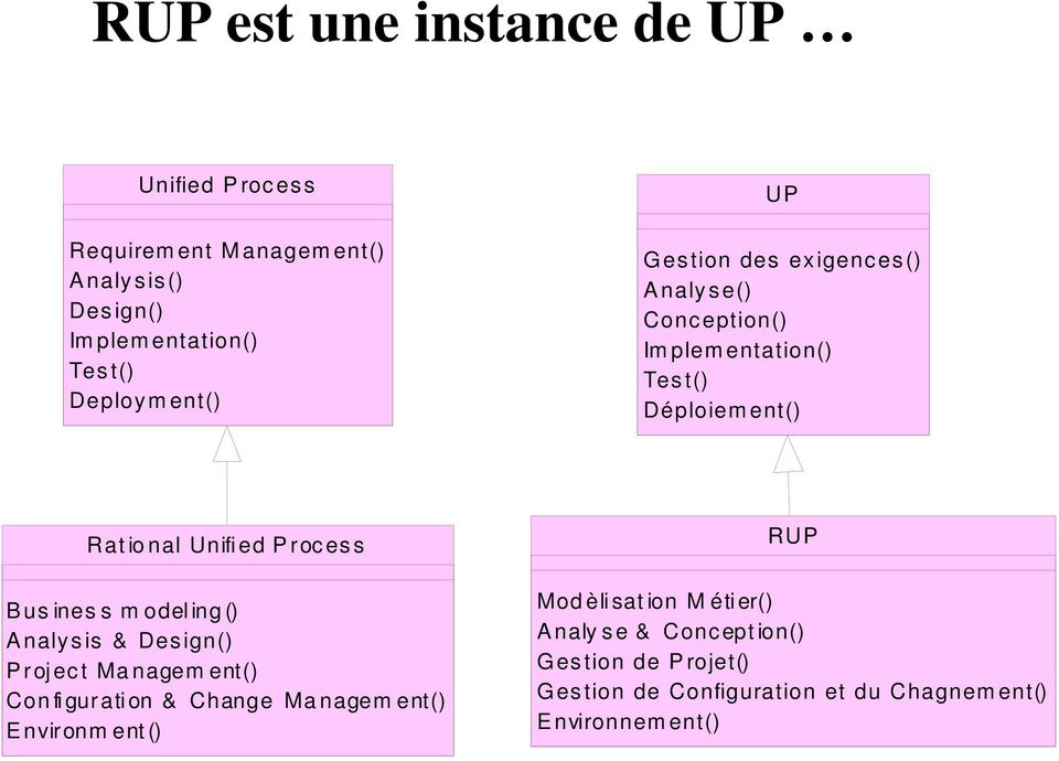 Process Bus ines s m odeling() Analysis & Design() Project Managem ent() Configuration & Change Managem ent() Environm