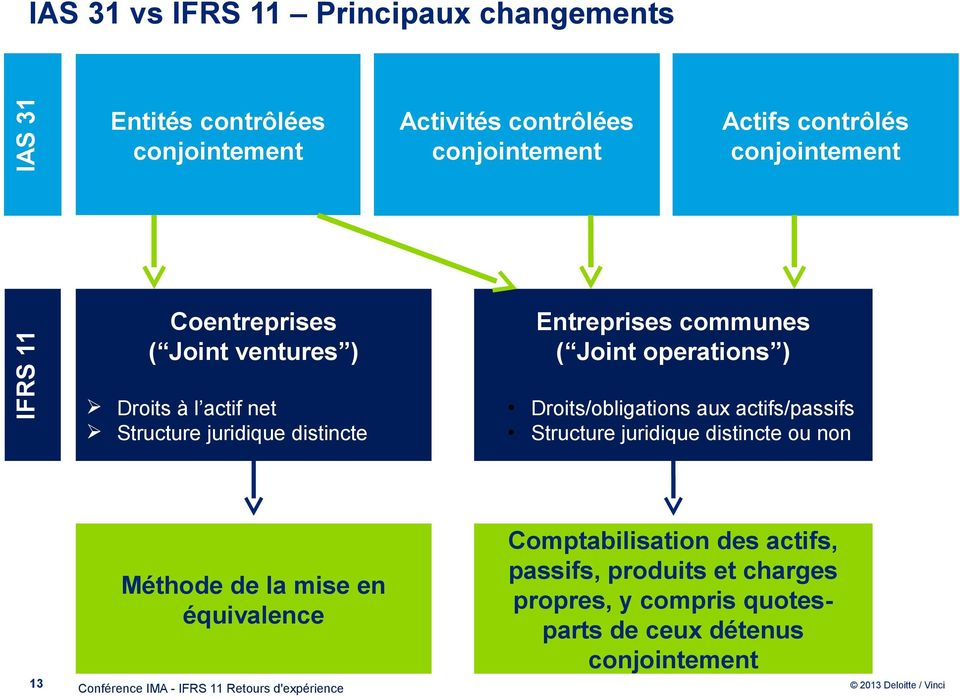 communes ( Joint operations ) Droits/obligations aux actifs/passifs Structure juridique distincte ou non 13 Méthode de la mise