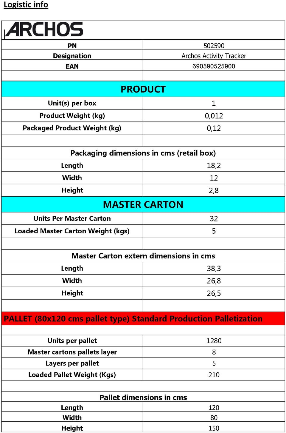 (kgs) 5 Master Carton extern dimensions in cms Length 38,3 Width 26,8 Height 26,5 PALLET (80x120 cms pallet type) Standard Production Palletization