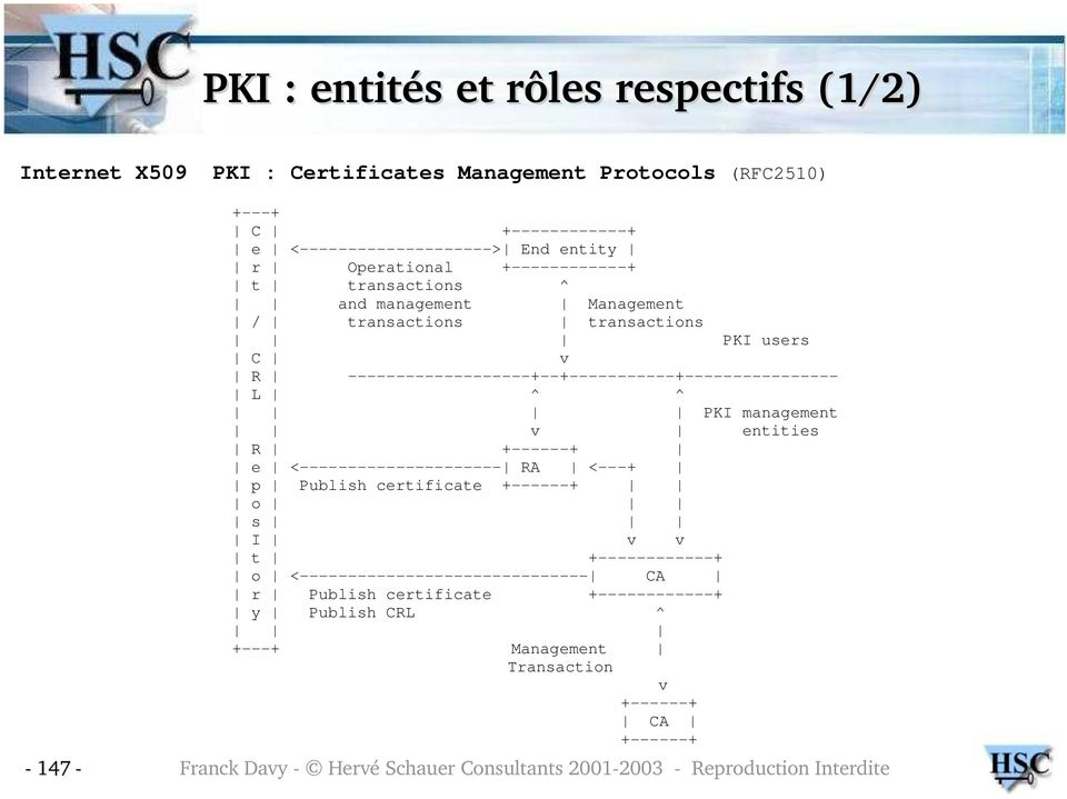 PKI management v entities R +------+ e <--------------------- RA <---+ p Publish certificate +------+ o s I v v t +------------+ o <------------------------------ CA r